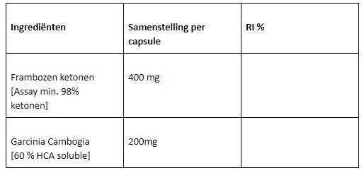 Garcinia Cambogia and Raspberry Ketone ingrediënten