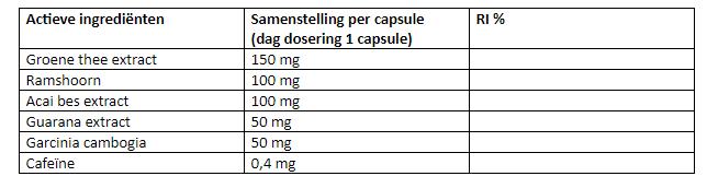 RevitaPharm Apetistin ingrediënten